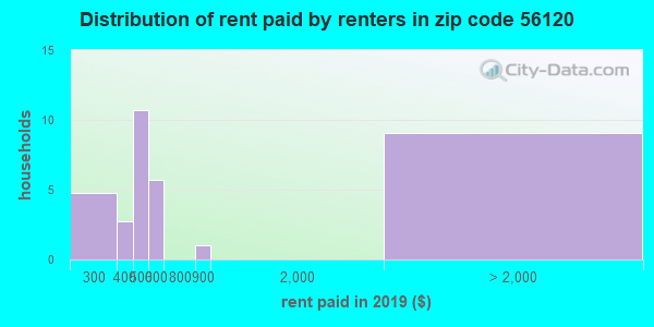 56120 rent paid by renters