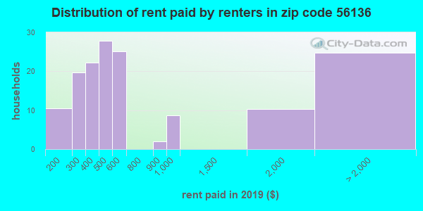 Rent paid by renters in 2015 in zip code 56136