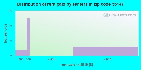 56147 rent paid by renters