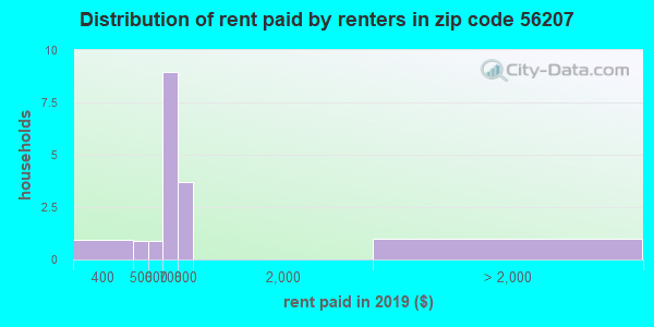 56207 rent paid by renters