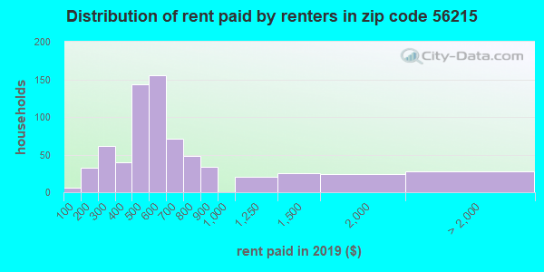 56215 rent paid by renters