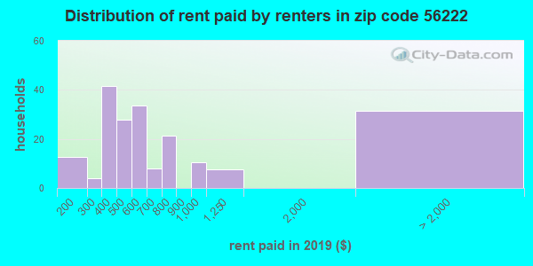 56222 rent paid by renters