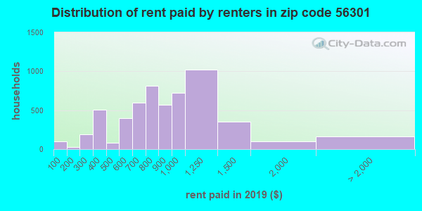 56301 rent paid by renters
