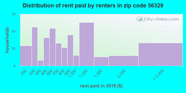 56329 rent paid by renters
