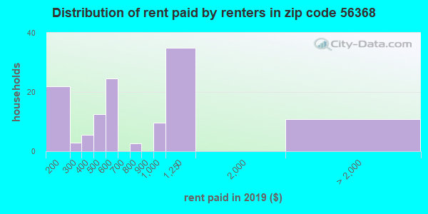 56368 rent paid by renters