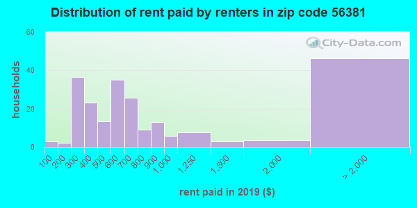 56381 rent paid by renters