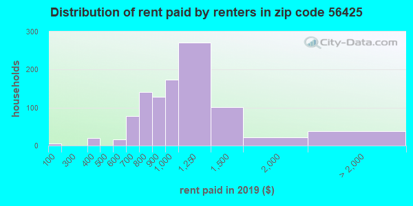 56425 rent paid by renters