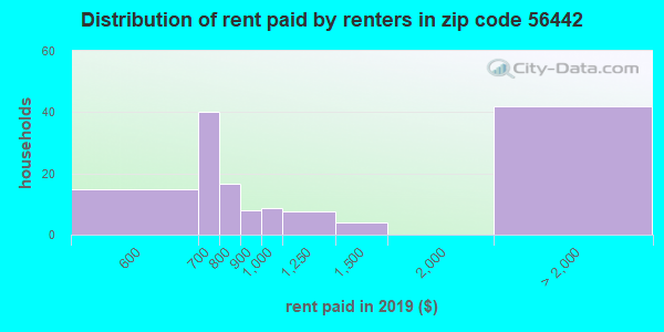 56442 rent paid by renters