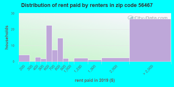 56467 rent paid by renters