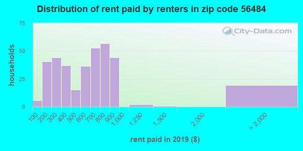 Rent paid by renters in 2015 in zip code 56484
