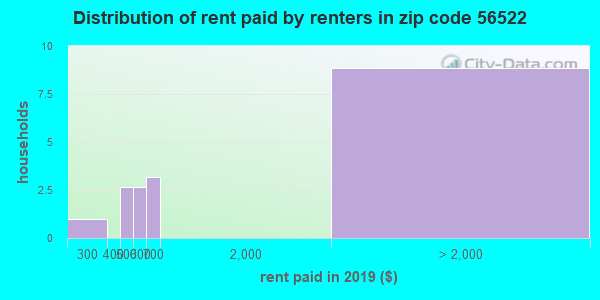 56522 rent paid by renters