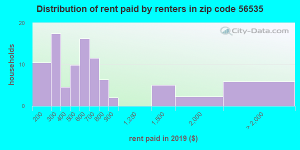 56535 rent paid by renters