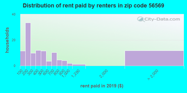 56569 rent paid by renters
