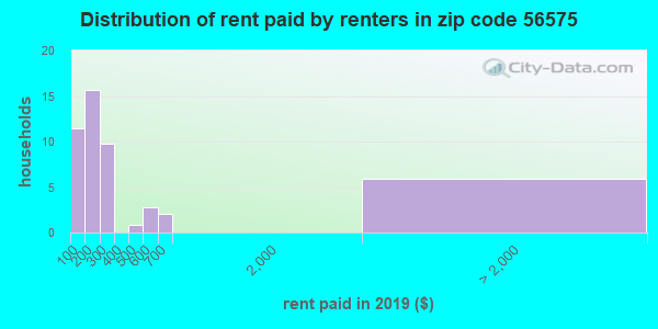 56575 rent paid by renters