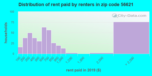 56621 rent paid by renters
