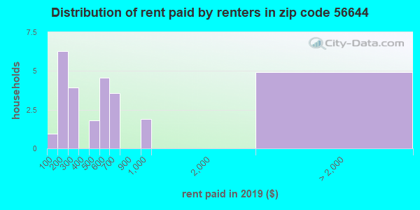 56644 rent paid by renters