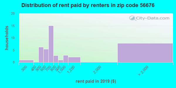 56676 rent paid by renters
