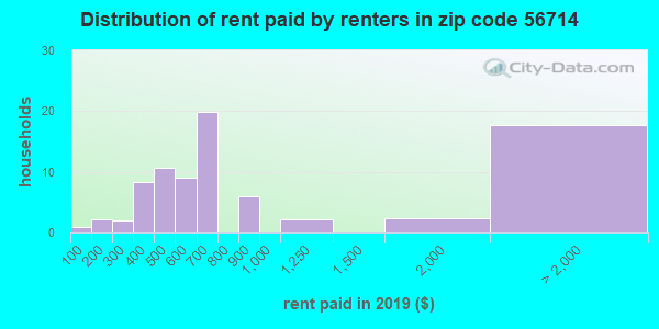 56714 rent paid by renters