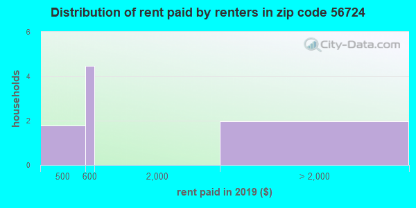 56724 rent paid by renters