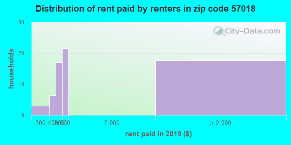 57018 rent paid by renters