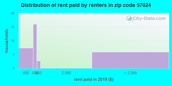 57024 rent paid by renters