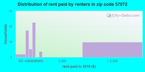 57072 rent paid by renters