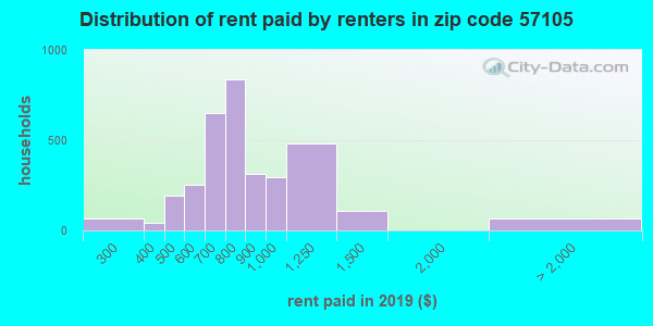 Rent paid by renters in 2013 in zip code 57105