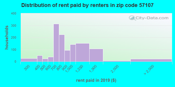 57107 rent paid by renters
