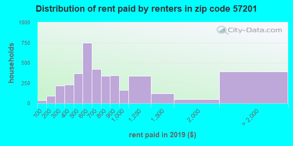 57201 rent paid by renters