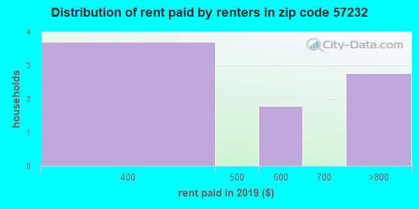 57232 rent paid by renters