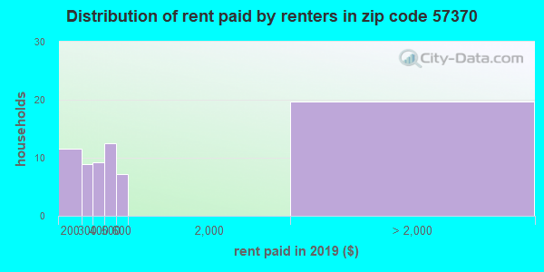 57370 rent paid by renters
