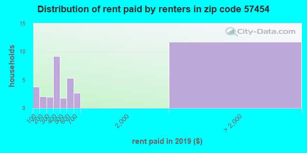 57454 rent paid by renters
