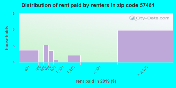 57461 rent paid by renters