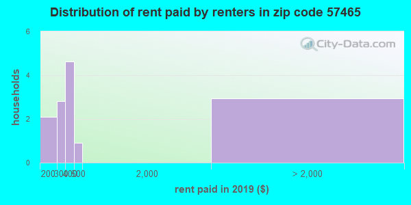 57465 rent paid by renters