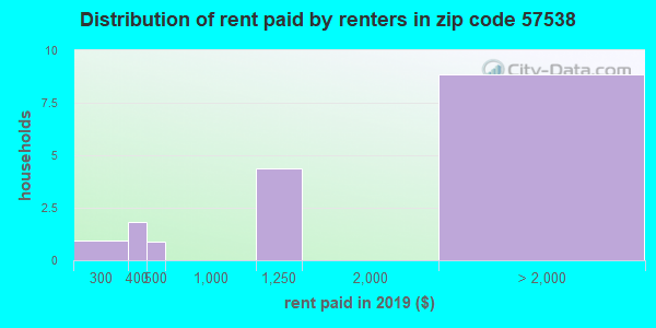 57538 rent paid by renters