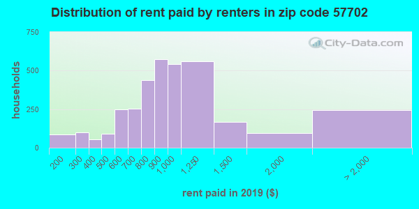 57702 rent paid by renters