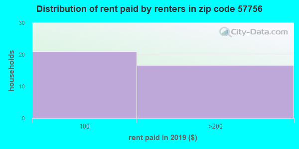 57756 rent paid by renters