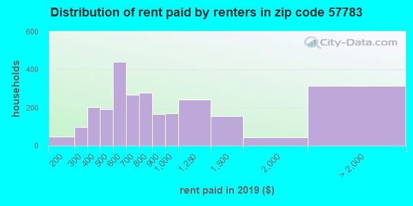 57783 rent paid by renters