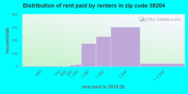58204 rent paid by renters