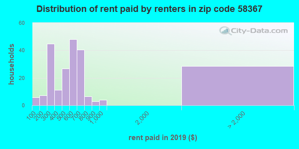 58367 rent paid by renters