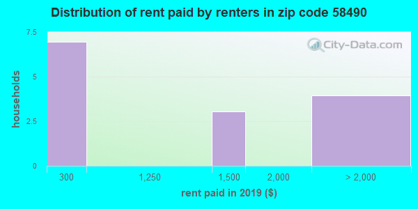 58490 rent paid by renters