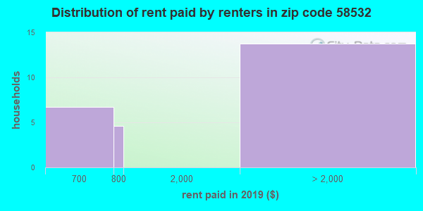 58532 rent paid by renters