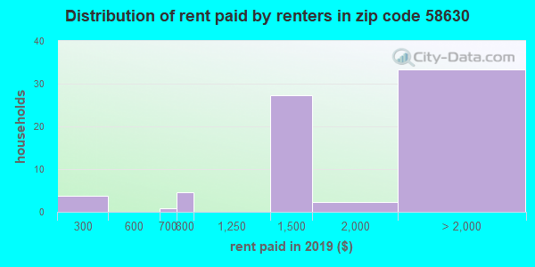 58630 rent paid by renters