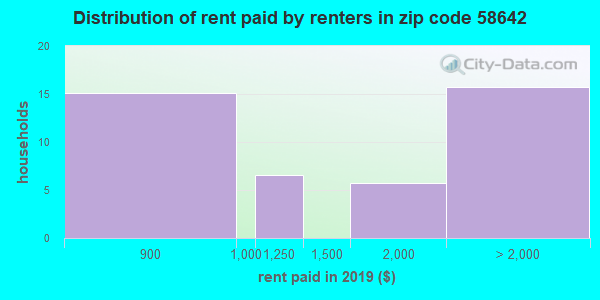 58642 rent paid by renters