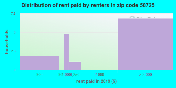 58725 rent paid by renters