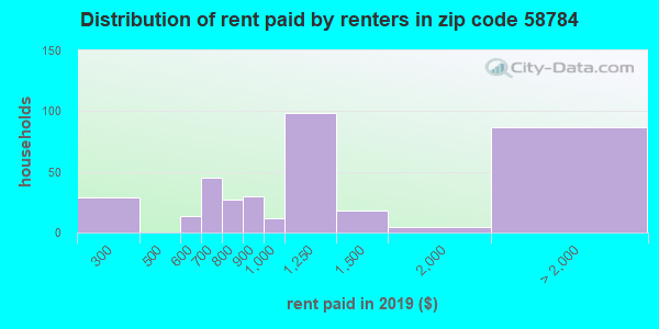 58784 rent paid by renters