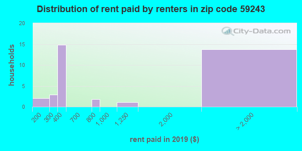 59243 rent paid by renters