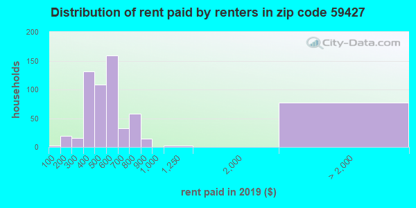Rent paid by renters in 2013 in zip code 59427