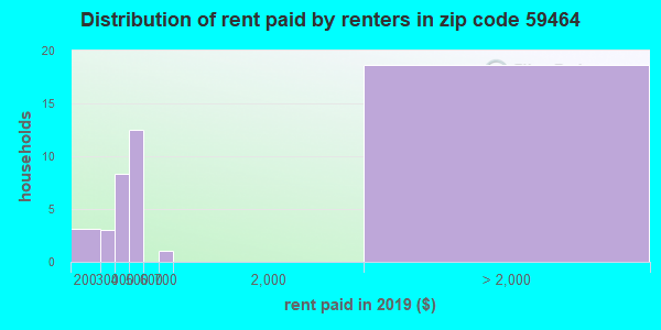 59464 rent paid by renters