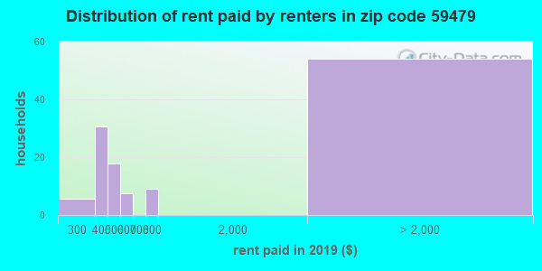 59479 rent paid by renters